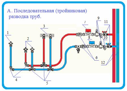Разводка труб горячего и холодного водоснабжения